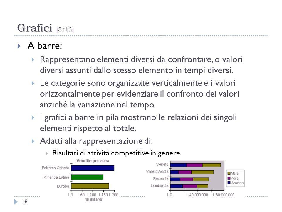 Grafici [3/13] A barre: Rappresentano elementi diversi da confrontare, o valori diversi assunti dallo stesso elemento in tempi diversi.